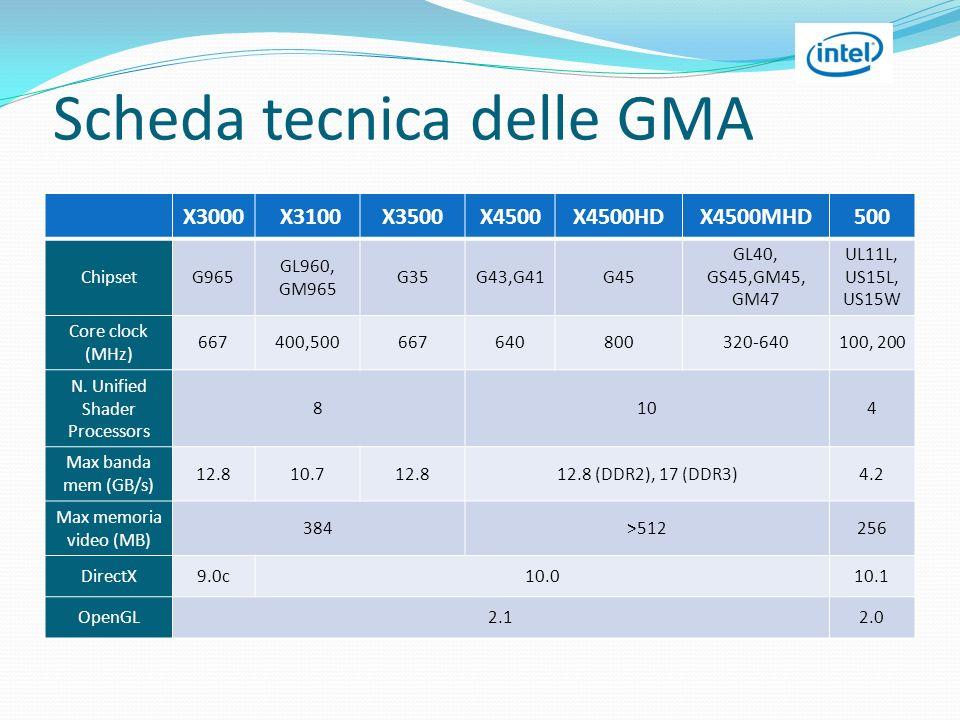 Scheda tecnica delle GMA X3000 X3100X3500X4500X4500HDX4500MHD500 ChipsetG965 GL960, GM965 G35G43,G41G45 GL40, GS45,GM45, GM47 UL11L, US15L, US15W Core