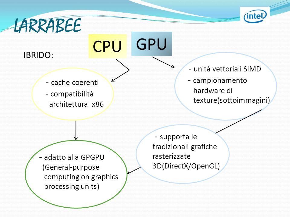 LARRABEE - cache coerenti - compatibilità architettura x86 - unità vettoriali SIMD - campionamento hardware di texture(sottoimmagini) - supporta le tr