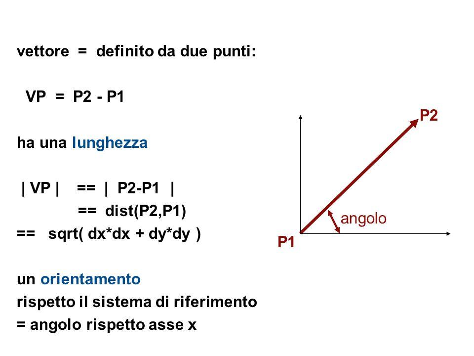 vettore = definito da due punti: VP = P2 - P1 ha una lunghezza | VP | == | P2-P1 | == dist(P2,P1) == sqrt( dx*dx + dy*dy ) un orientamento rispetto il