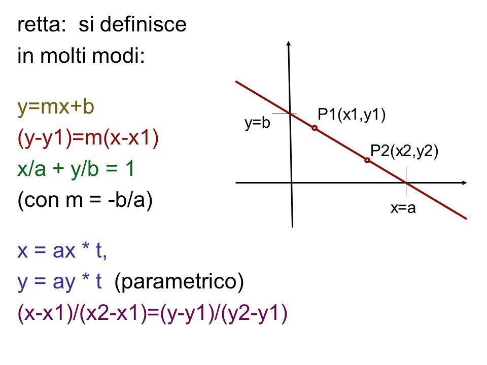 retta: si definisce in molti modi: y=mx+b (y-y1)=m(x-x1) x/a + y/b = 1 (con m = -b/a) x = ax * t, y = ay * t (parametrico) (x-x1)/(x2-x1)=(y-y1)/(y2-y