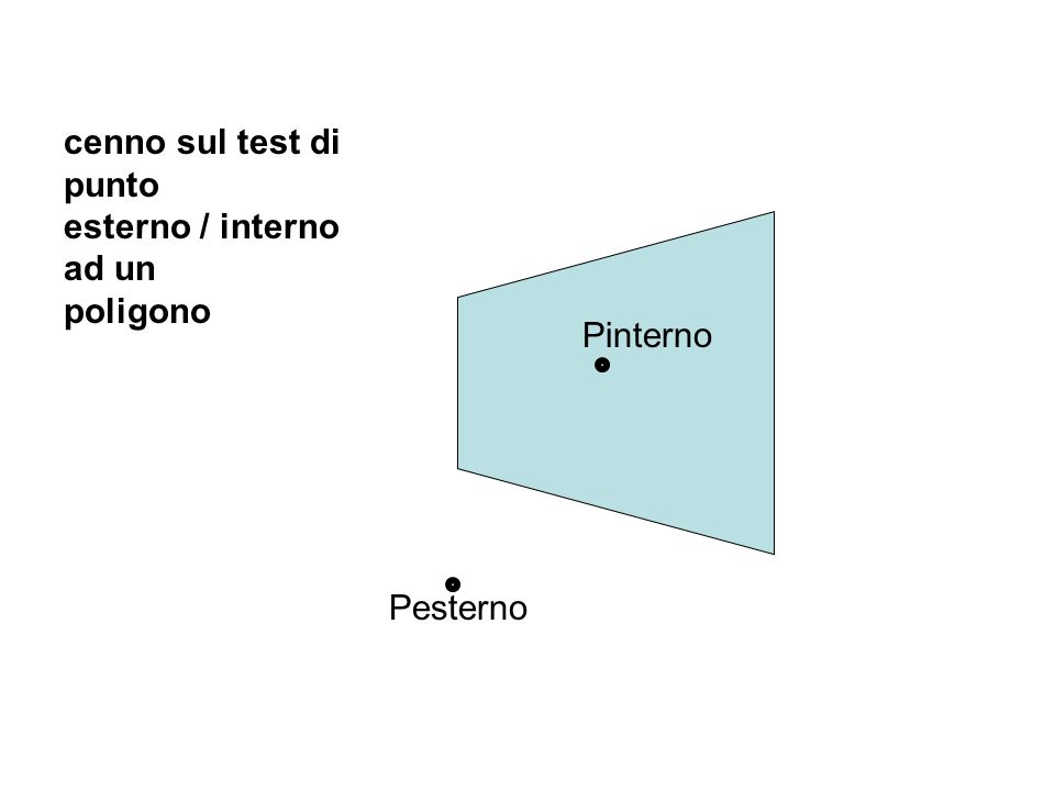 cenno sul test di punto esterno / interno ad un poligono Pesterno Pinterno