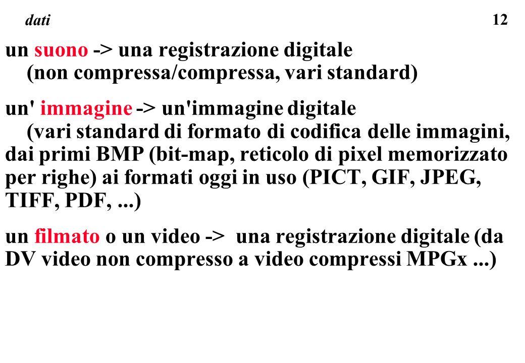 12 dati un suono -> una registrazione digitale (non compressa/compressa, vari standard) un' immagine -> un'immagine digitale (vari standard di formato