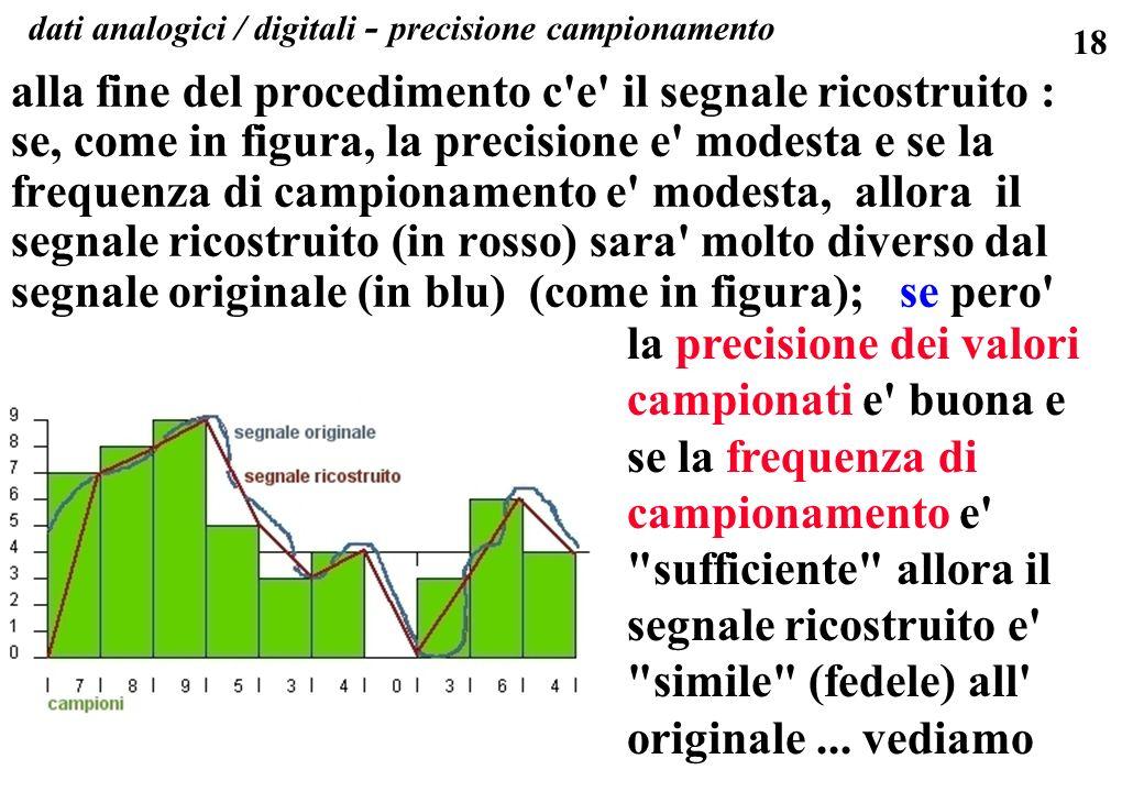 18 dati analogici / digitali - precisione campionamento alla fine del procedimento c'e' il segnale ricostruito : se, come in figura, la precisione e'