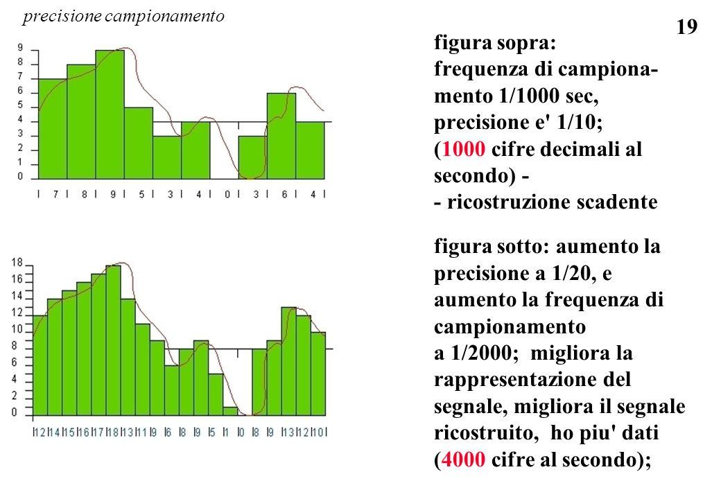 19 figura sopra: frequenza di campiona- mento 1/1000 sec, precisione e' 1/10; (1000 cifre decimali al secondo) - - ricostruzione scadente figura sotto