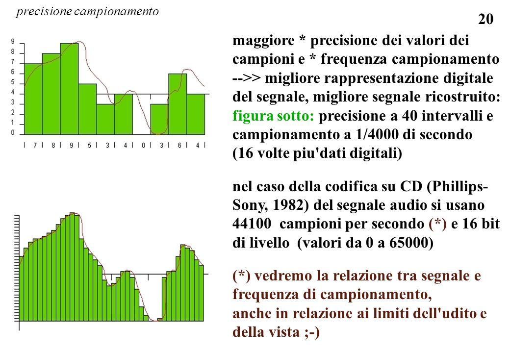 20 maggiore * precisione dei valori dei campioni e * frequenza campionamento -->> migliore rappresentazione digitale del segnale, migliore segnale ric