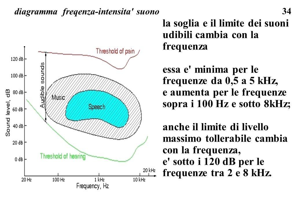 34 diagramma freqenza-intensita' suono la soglia e il limite dei suoni udibili cambia con la frequenza essa e' minima per le frequenze da 0,5 a 5 kHz,