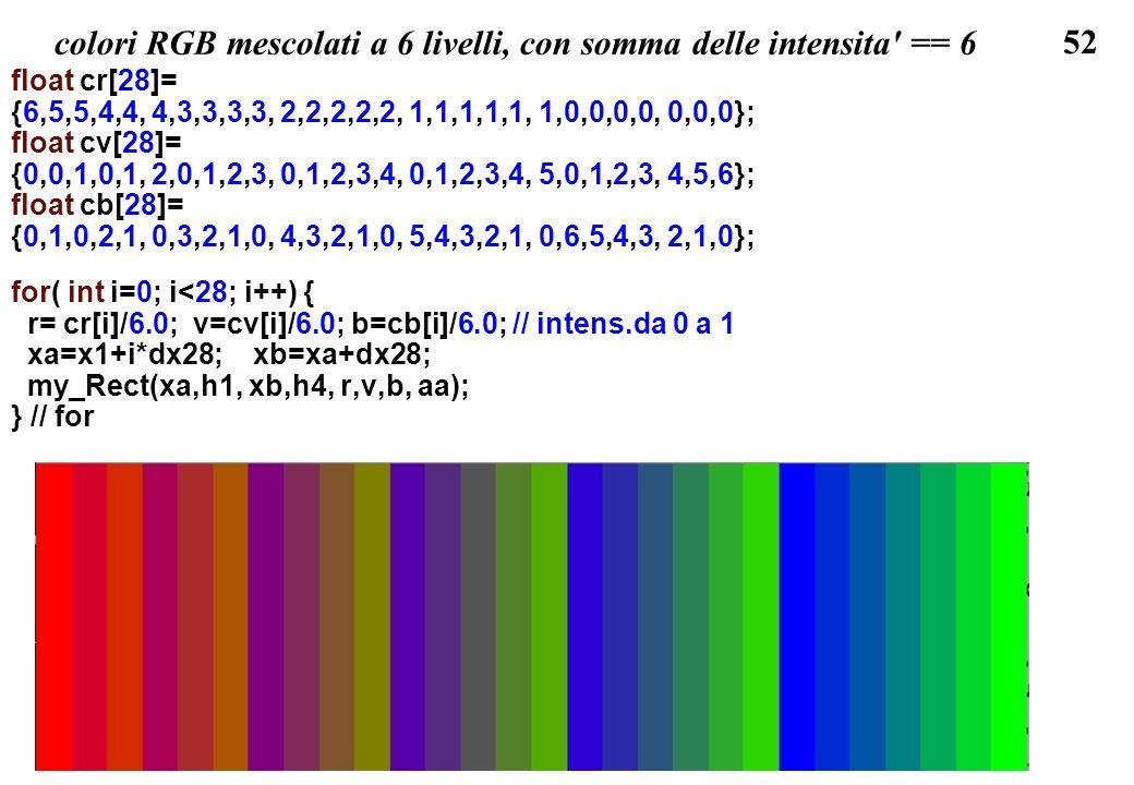 52 colori RGB mescolati a 6 livelli, con somma delle intensita' == 6 float cr[28]= {6,5,5,4,4, 4,3,3,3,3, 2,2,2,2,2, 1,1,1,1,1, 1,0,0,0,0, 0,0,0}; flo