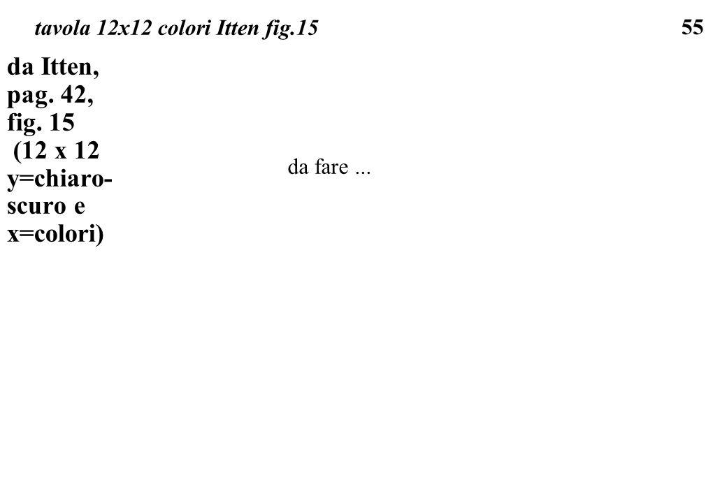 55 tavola 12x12 colori Itten fig.15 da Itten, pag. 42, fig. 15 (12 x 12 y=chiaro- scuro e x=colori) da fare...