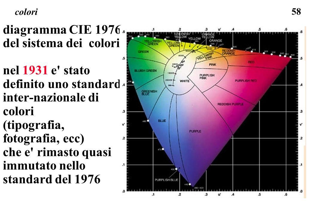 58 colori diagramma CIE 1976 del sistema dei colori nel 1931 e' stato definito uno standard inter-nazionale di colori (tipografia, fotografia, ecc) ch