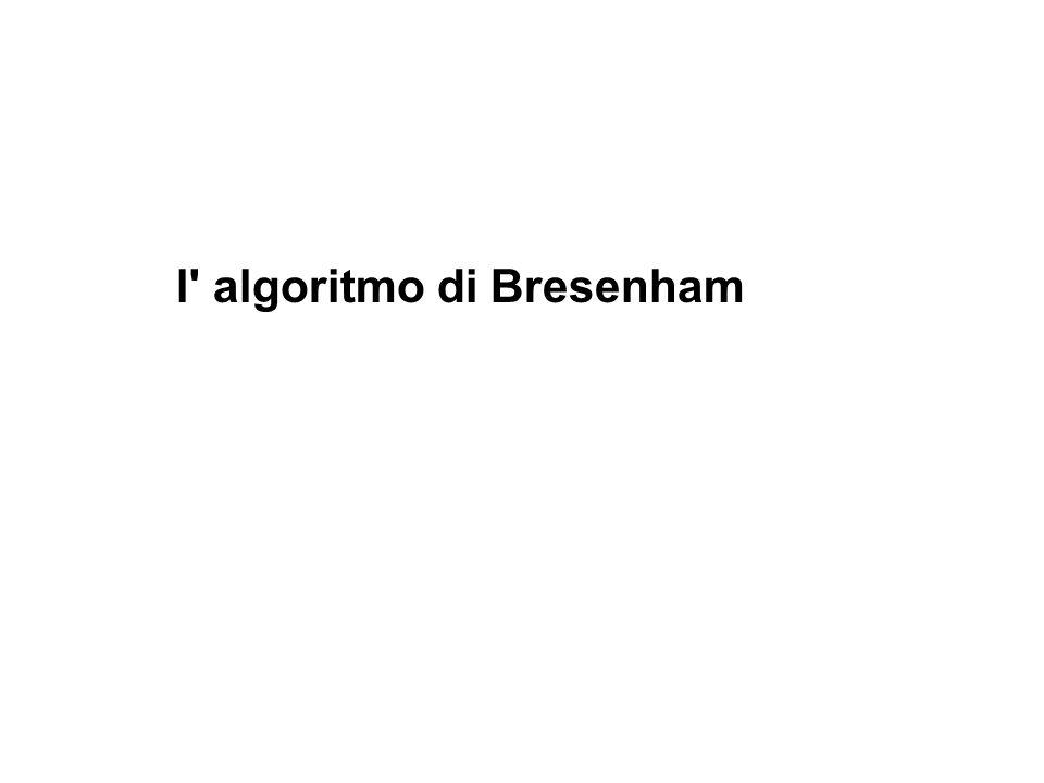 tracciare un segmento: algoritmo di Bresenham yst=m*xst+b; yend=m*xend+b; per x k e y k = m*x k +b, per x k+1 e y k+1 =m*x k+1 +b = m*(x k +1)+b ; d upp = y k+1 -y = (y k +1) - m*(x k +1)-b ; d low = y - y k = m *(x k +1)+b - y k ; d low -d upp = 2*m*(x k +1)+2b-y k - y k -1; il criterio di decisione p k per scegliere y k+1 o y k+1 e dato dal p k-1 : X k X k+1 x y p k = dx* ( d low -d upp ), dove se dx=xend-xstart e m = dy/dx : p k = dx*(2*m*(x k +1)+2b-y k - y k -1) p k = 2*dy*(x k +1) -2*dx*y k +c (c = 2*dy+dx*(2*b-1) sara eliminato nel calcolo di p k+1 da p k ) p k+1 =2*dy*(x k+1 +1) -2*dx*y k+1 +c p k+1 -p k =2*dy*(x k+1 -x k )-2*dx*(y k+1 -y k ) P1 P2 y k y k+1 y d upper d lower p k+1 = p k + 2*dy*(x k+1 -x k ) -2*dx*(y k+1 -y k ) dove x k+1 -x k e 1 e dove z = y k+1 -y k e 0 se p k < 0, altrimenti z = 1: p k+1 = p k + 2*dy - 2*dx*z ; e con il valore iniziale p 0 = 2*dy - dx; Bresenham: il calcolo di p k da p k-1 si puo fare senza prodotti e solo con int !!.