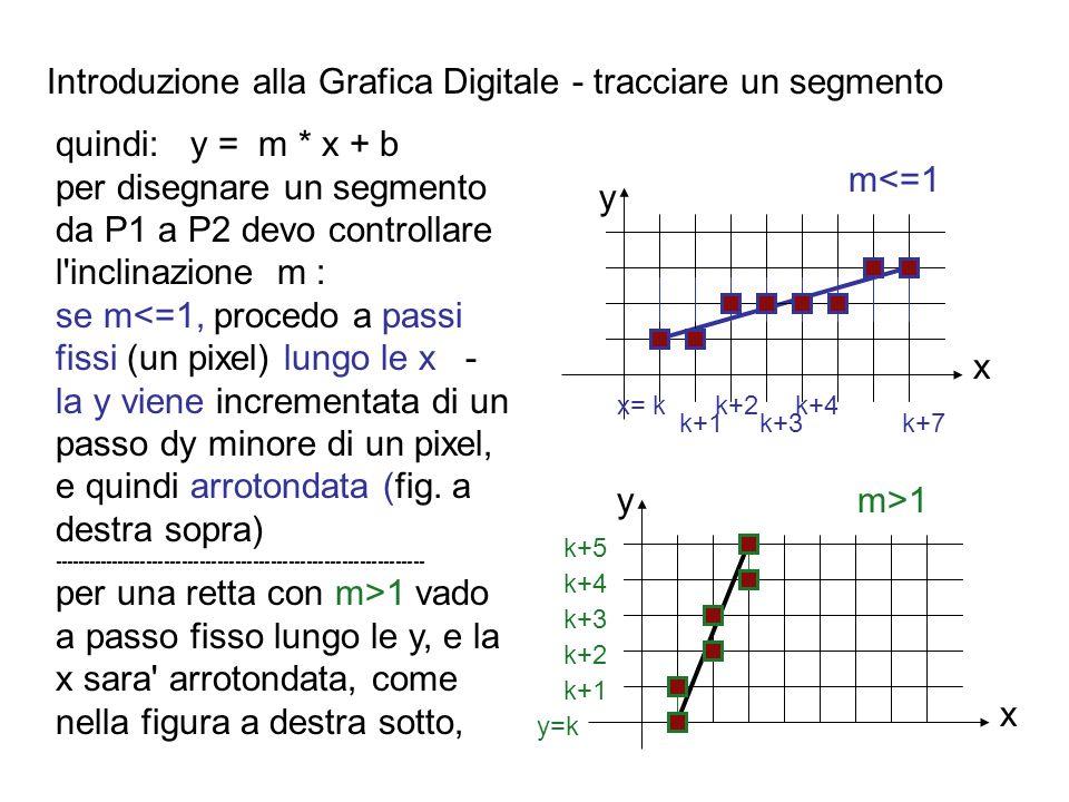 Introduzione alla Grafica Digitale - tracciare un segmento quindi: y = m * x + b per disegnare un segmento da P1 a P2 devo controllare l'inclinazione