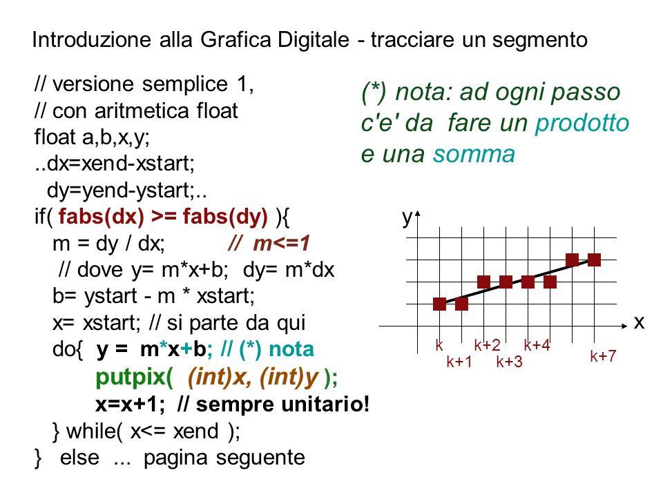 Introduzione alla Grafica Digitale - tracciare un segmento kk+2 k+1k+3 k+7 k+4 x y // versione semplice 1, // con aritmetica float float a,b,x,y;..dx=