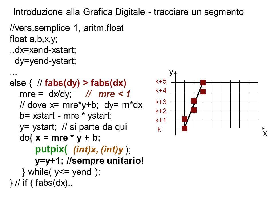 Introduzione alla Grafica Digitale - tracciare un segmento //vers.semplice 1, aritm.float float a,b,x,y;..dx=xend-xstart; dy=yend-ystart;... else { //
