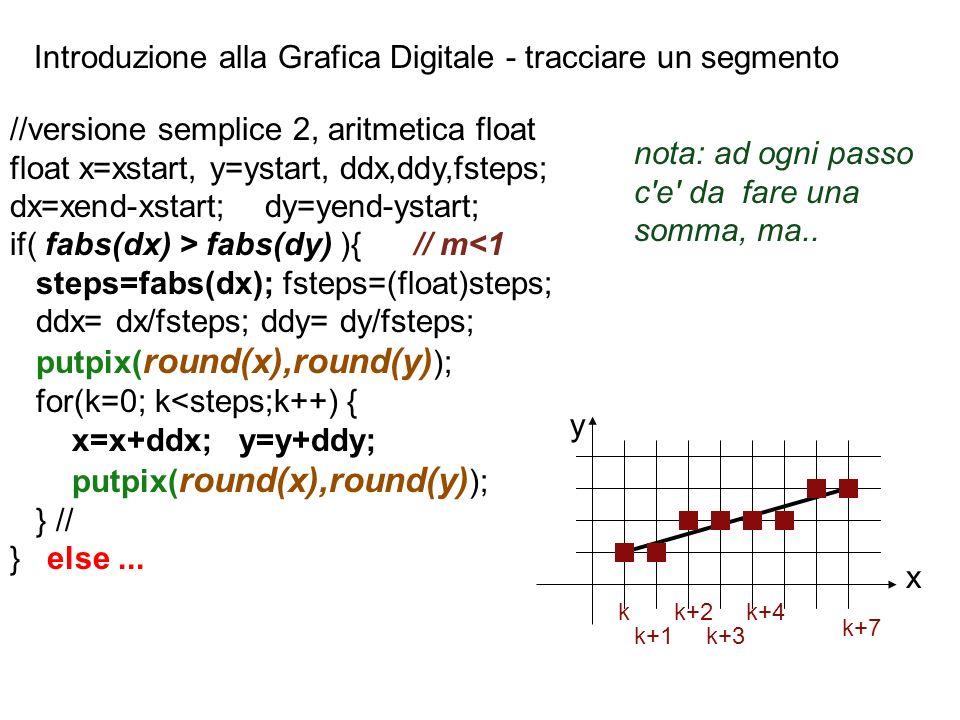 Introduzione alla Grafica Digitale - tracciare un segmento kk+2 k+1k+3 k+7 k+4 x y //versione semplice 2, aritmetica float float x=xstart, y=ystart, d