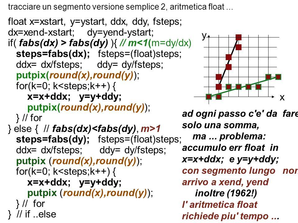 tracciare un segmento versione semplice 2, aritmetica float... float x=xstart, y=ystart, ddx, ddy, fsteps; dx=xend-xstart; dy=yend-ystart; if( fabs(dx