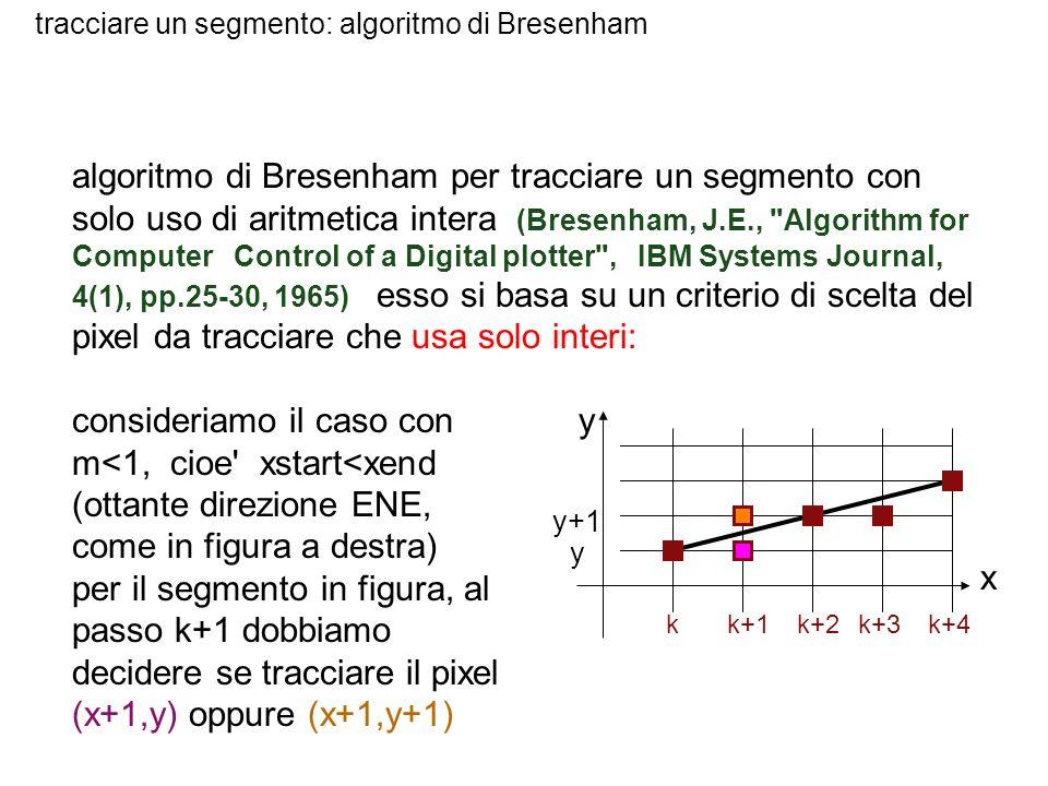 tracciare un segmento: algoritmo di Bresenham algoritmo di Bresenham per tracciare un segmento con solo uso di aritmetica intera (Bresenham, J.E.,