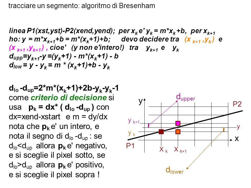 tracciare un segmento: algoritmo di Bresenham linea P1(xst,yst)-P2(xend,yend); per x k e' y k = m*x k +b, per x k+1 ho: y = m*x k+1 +b = m*(x k +1)+b;