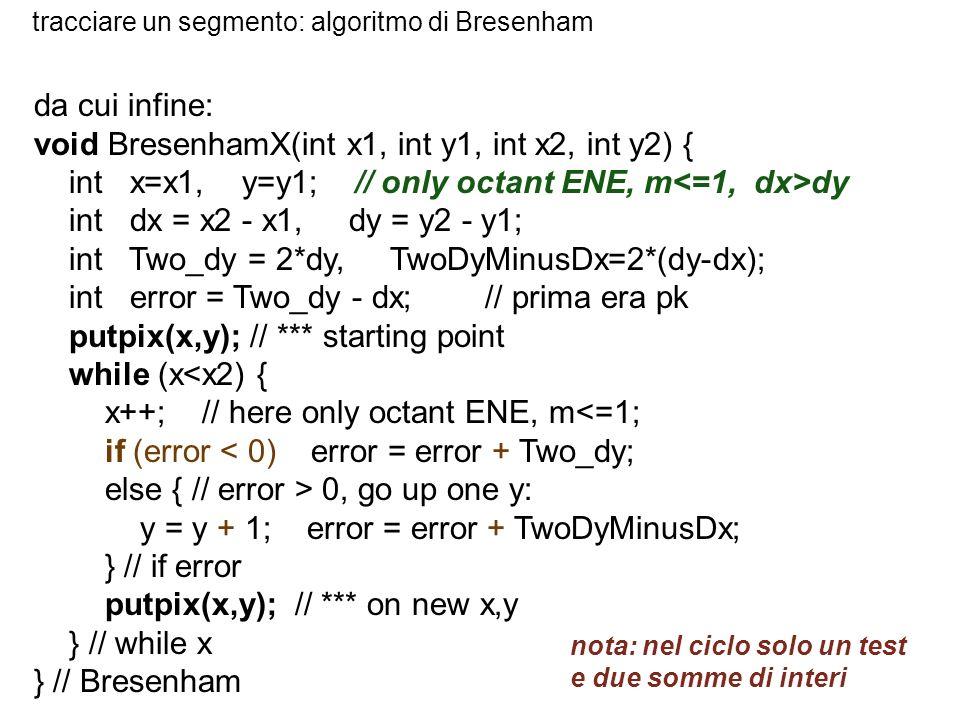 tracciare un segmento: algoritmo di Bresenham da cui infine: void BresenhamX(int x1, int y1, int x2, int y2) { int x=x1, y=y1; // only octant ENE, m d