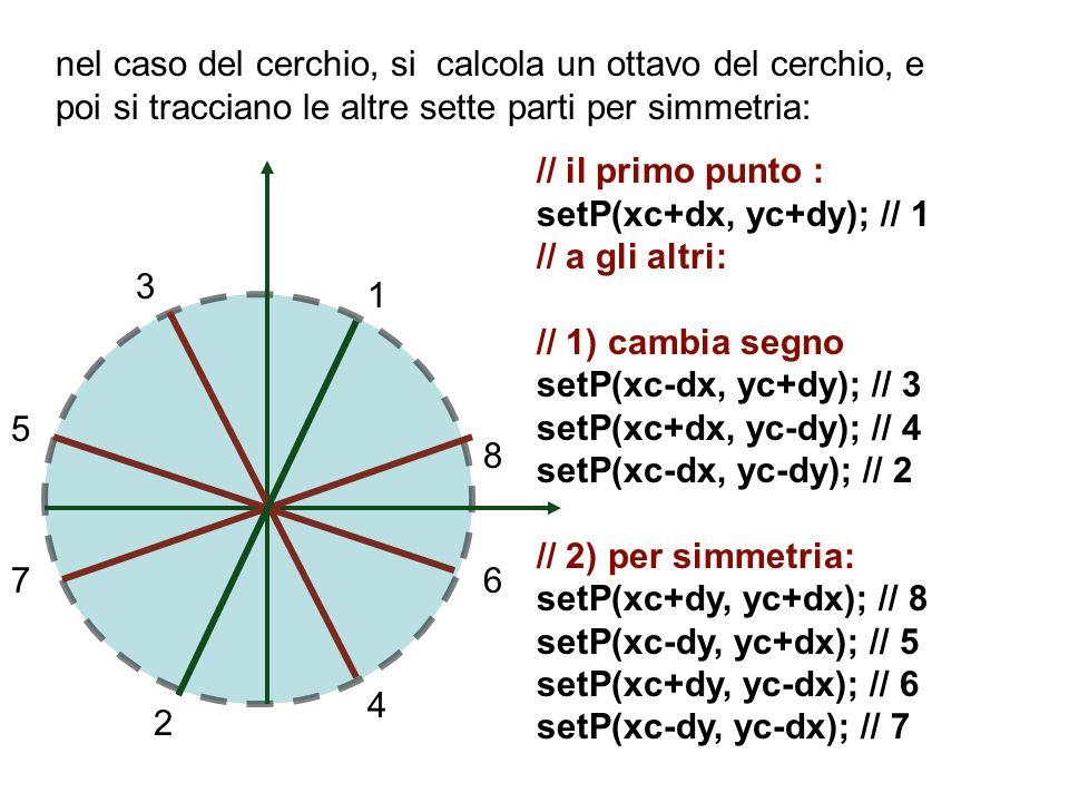 nel caso del cerchio, si calcola un ottavo del cerchio, e poi si tracciano le altre sette parti per simmetria: 8 76 5 4 3 2 1 // il primo punto : setP