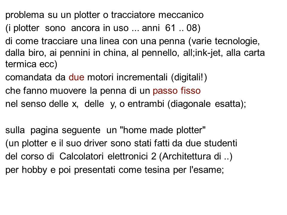 problema su un plotter o tracciatore meccanico (i plotter sono ancora in uso... anni 61.. 08) di come tracciare una linea con una penna (varie tecnolo