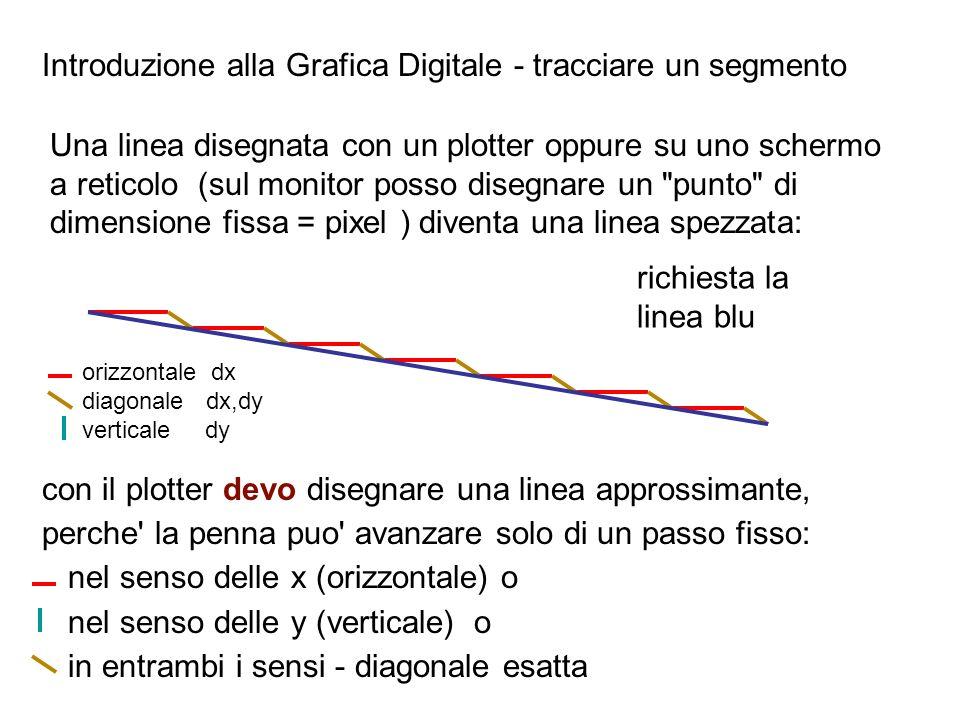 Introduzione alla Grafica Digitale - tracciare un segmento Una linea su uno schermo a reticolo (posso disegnare un punto di dimensione fissa = pixel ) diventa una successione di pixel come in figura (linea spezzata) : coordinate schermo: x e y sono interi