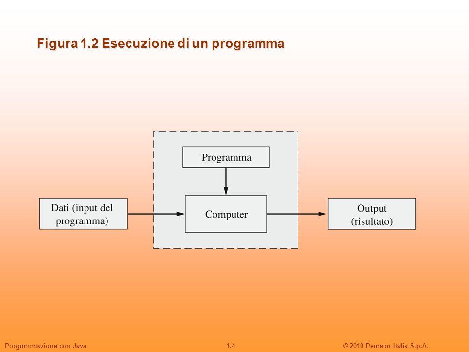 1.4© 2010 Pearson Italia S.p.A.Programmazione con Java Figura 1.2 Esecuzione di un programma