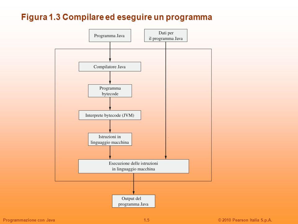 1.5© 2010 Pearson Italia S.p.A.Programmazione con Java Figura 1.3 Compilare ed eseguire un programma