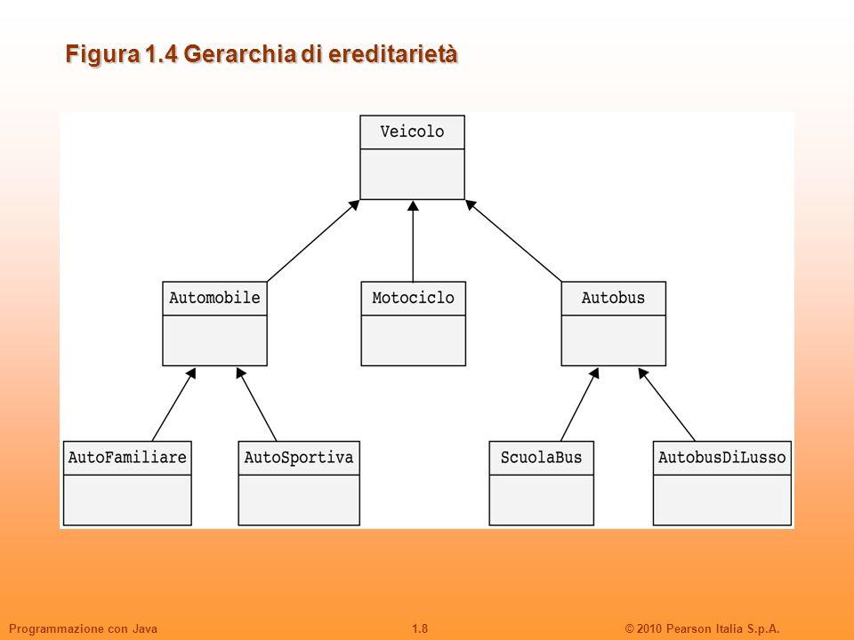 1.8© 2010 Pearson Italia S.p.A.Programmazione con Java Figura 1.4 Gerarchia di ereditarietà