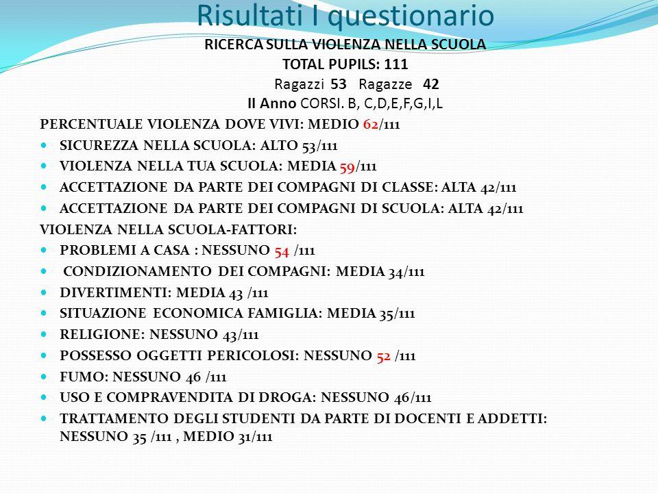 Risultati I questionario RICERCA SULLA VIOLENZA NELLA SCUOLA TOTAL PUPILS: 111 Ragazzi 53 Ragazze 42 II Anno CORSI.