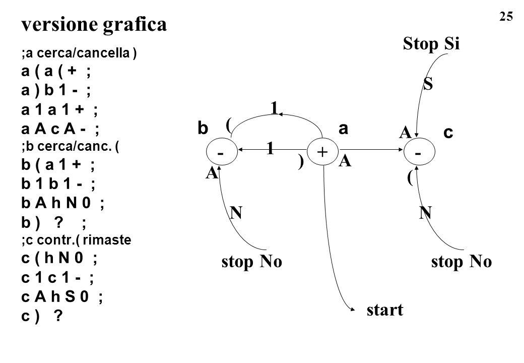 25 versione grafica ;a cerca/cancella ) a ( a ( + ; a ) b 1 - ; a 1 a 1 + ; a A c A - ; ;b cerca/canc. ( b ( a 1 + ; b 1 b 1 - ; b A h N 0 ; b ) ? ; ;