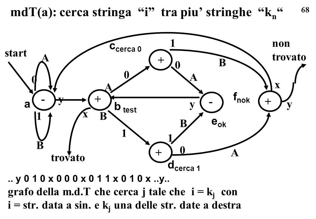 68 mdT(a): cerca stringa i tra piu stringhe k n.. y 0 1 0 x 0 0 0 x 0 1 1 x 0 1 0 x..y.. grafo della m.d.T che cerca j tale che i = k j con i = str. d
