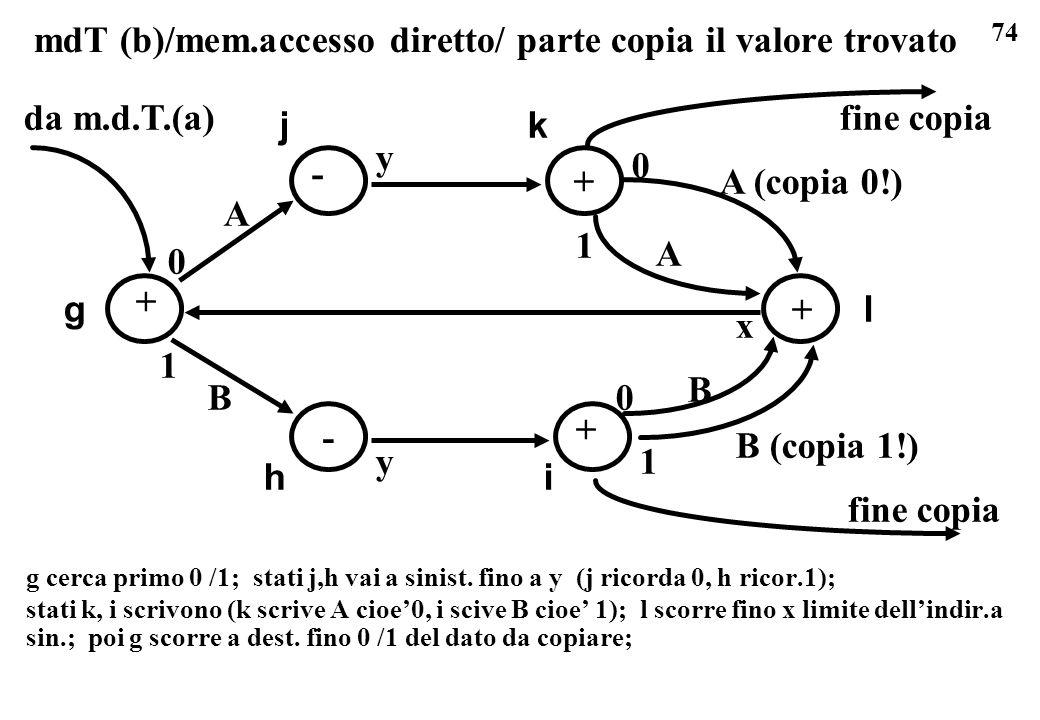 74 mdT (b)/mem.accesso diretto/ parte copia il valore trovato g cerca primo 0 /1; stati j,h vai a sinist. fino a y (j ricorda 0, h ricor.1); stati k,