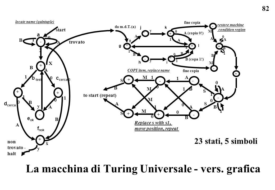 82 La macchina di Turing Universale - vers. grafica a b test c cerca 0 d cerca 1 e ok f nok start 0 A 1 B A 0 B 1 0 A 1 B y - + + + - + non trovato -