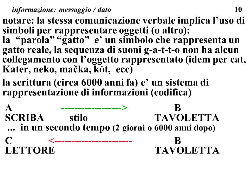 10 informazione: messaggio / dato notare: la stessa comunicazione verbale implica luso di simboli per rappresentare oggetti (o altro): la parola gatto