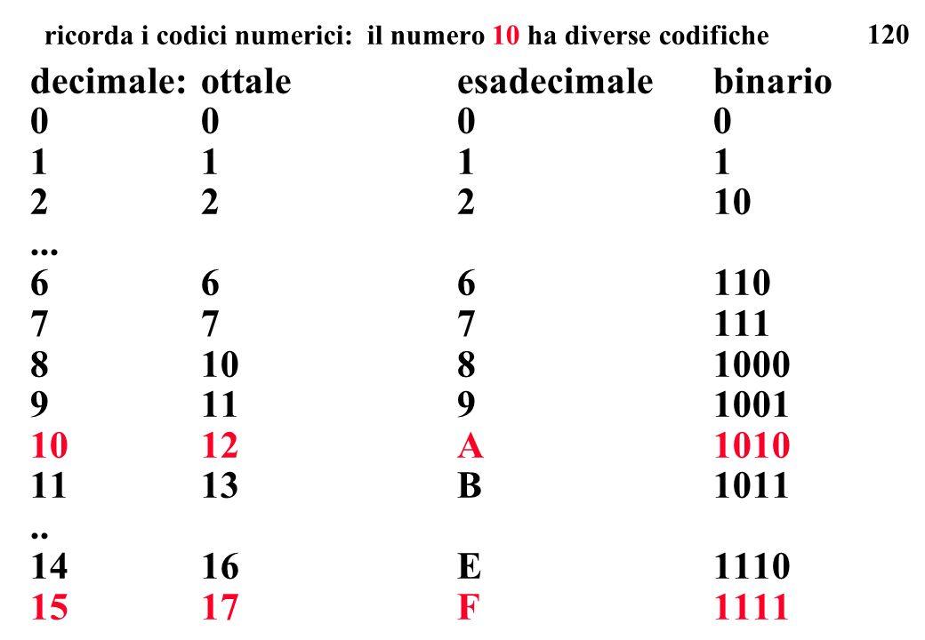 120 ricorda i codici numerici: il numero 10 ha diverse codifiche decimale:ottaleesadecimalebinario 0000 1111 22210... 666110 777111 81081000 91191001