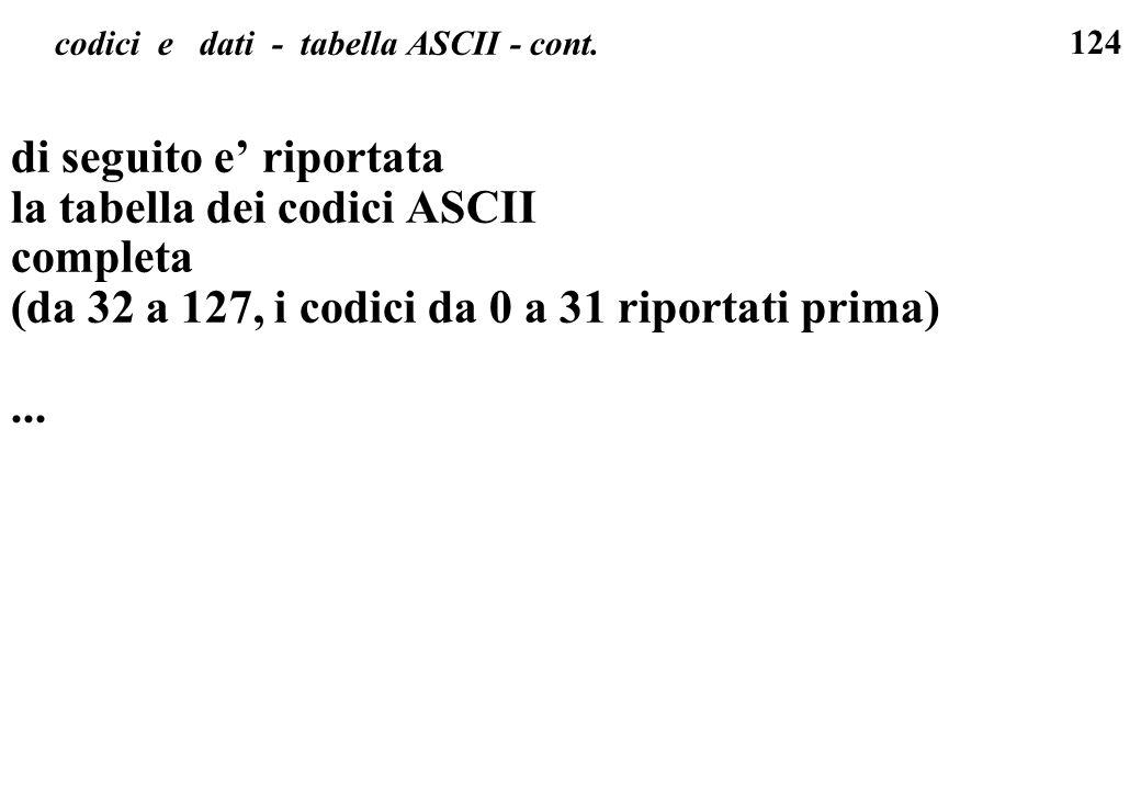 124 codici e dati - tabella ASCII - cont. di seguito e riportata la tabella dei codici ASCII completa (da 32 a 127, i codici da 0 a 31 riportati prima