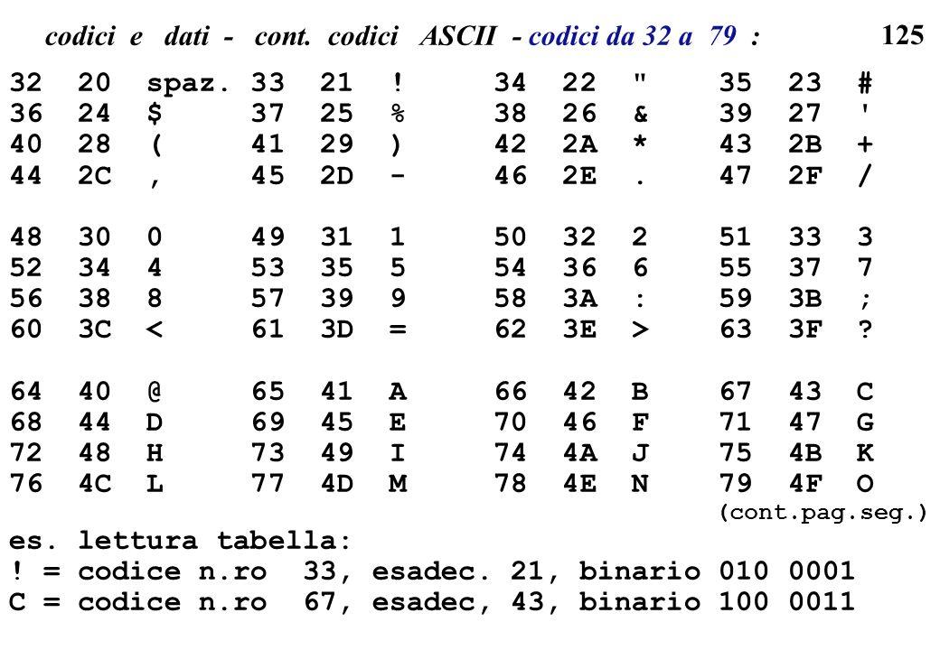125 codici e dati - cont. codici ASCII - codici da 32 a 79 : 32 20 spaz. 33 21 ! 34 22