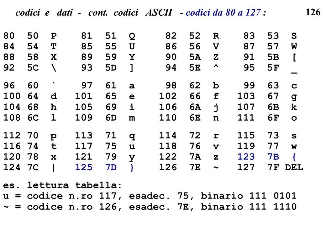 126 codici e dati - cont. codici ASCII - codici da 80 a 127 : 80 50 P 81 51 Q 82 52 R 83 53 S 84 54 T 85 55 U 86 56 V 87 57 W 88 58 X 89 59 Y 90 5A Z