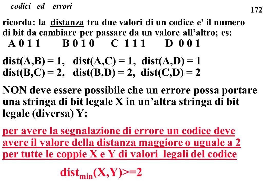 172 ricorda: la distanza tra due valori di un codice e' il numero di bit da cambiare per passare da un valore allaltro; es: A 0 1 1 B 0 1 0 C 1 1 1 D
