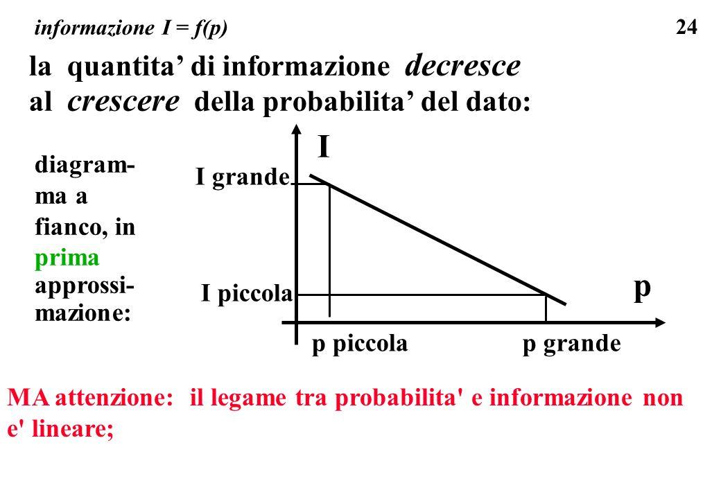 24 informazione I = f(p) la quantita di informazione decresce al crescere della probabilita del dato: I p p grande I piccola p piccola I grande diagra