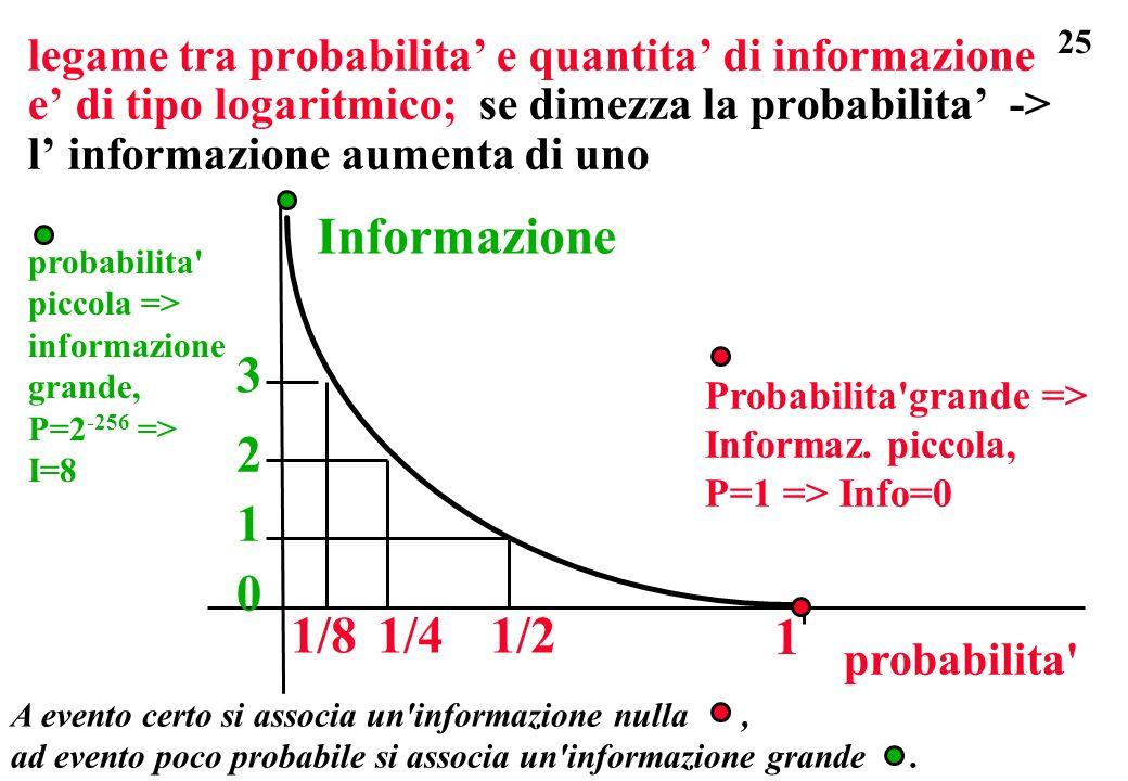 25 legame tra probabilita e quantita di informazione e di tipo logaritmico; se dimezza la probabilita -> l informazione aumenta di uno Probabilita'gra