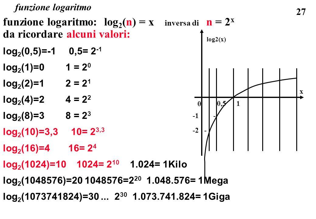 27 funzione logaritmo funzione logaritmo: log 2 (n) = x inversa di n = 2 x da ricordare alcuni valori: log 2 (0,5)=-1 0,5= 2 -1 log 2 (1)=0 1 = 2 0 lo
