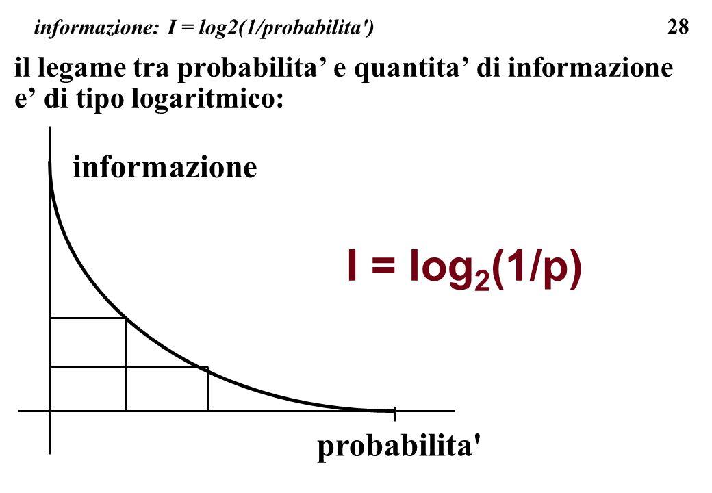 28 informazione: I = log2(1/probabilita') il legame tra probabilita e quantita di informazione e di tipo logaritmico: I = log 2 (1/p) probabilita' inf