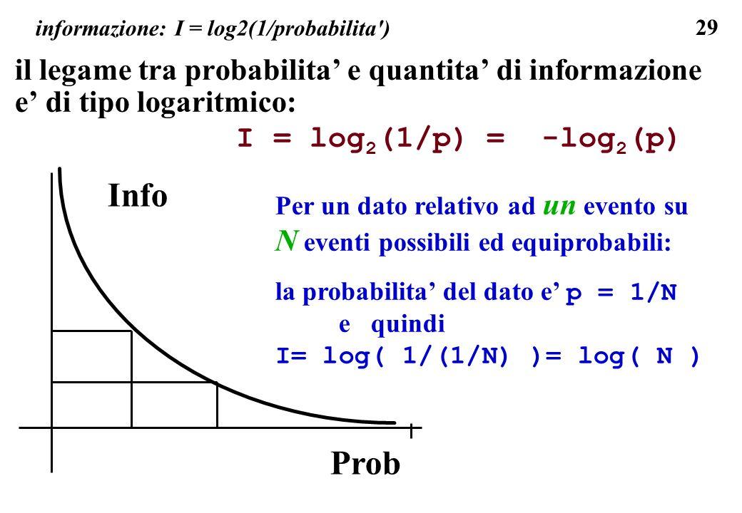29 informazione: I = log2(1/probabilita') il legame tra probabilita e quantita di informazione e di tipo logaritmico: I = log 2 (1/p) = -log 2 (p) Per