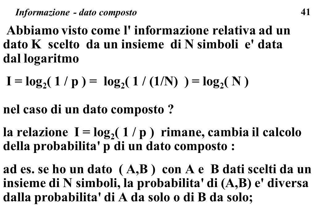 41 Informazione - dato composto Abbiamo visto come l' informazione relativa ad un dato K scelto da un insieme di N simboli e' data dal logaritmo I = l