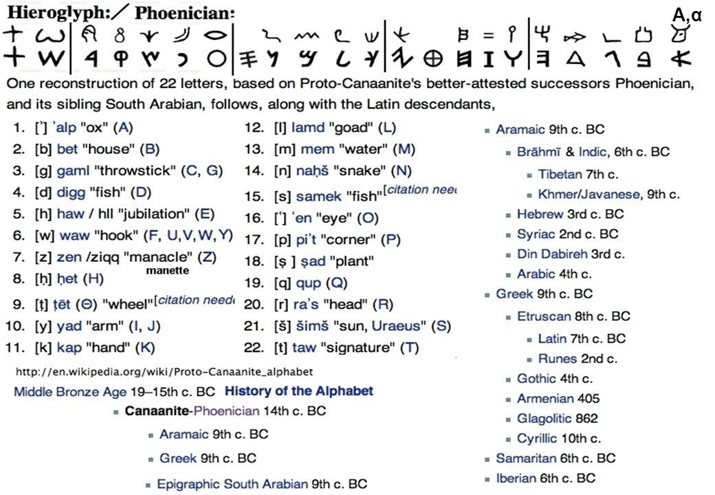 88 il primo alfabeto (fenicio) A,α