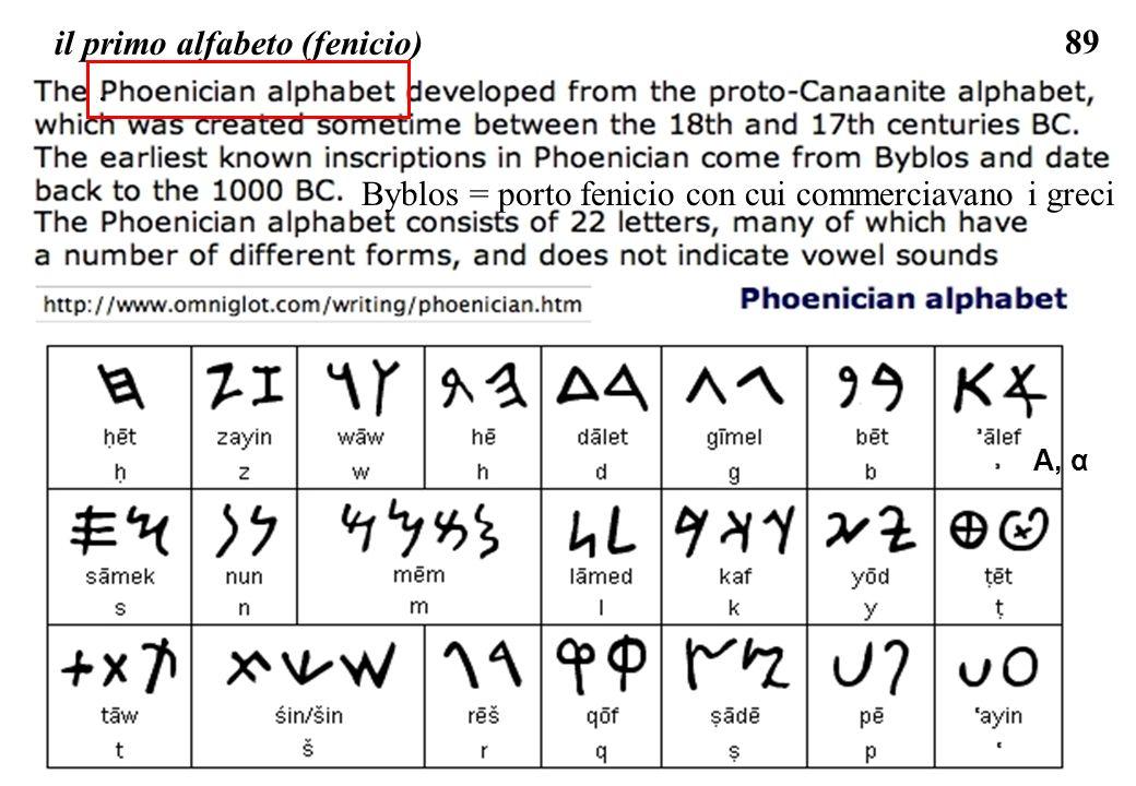89 il primo alfabeto (fenicio) Byblos = porto fenicio con cui commerciavano i greci A, α.