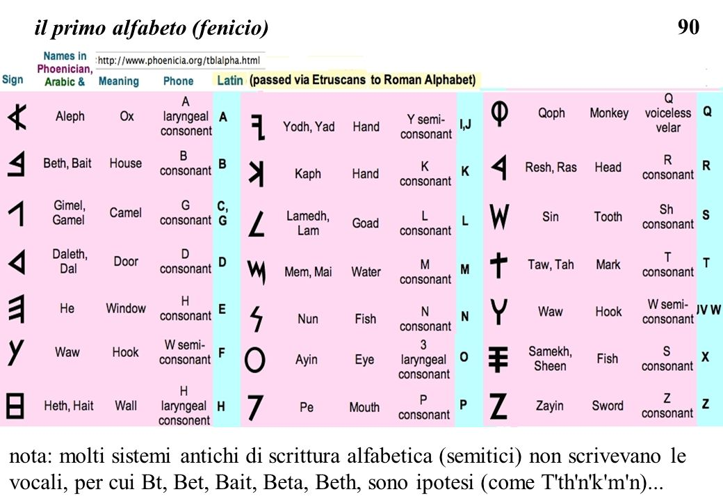 90 il primo alfabeto (fenicio) nota: molti sistemi antichi di scrittura alfabetica (semitici) non scrivevano le vocali, per cui Bt, Bet, Bait, Beta, B
