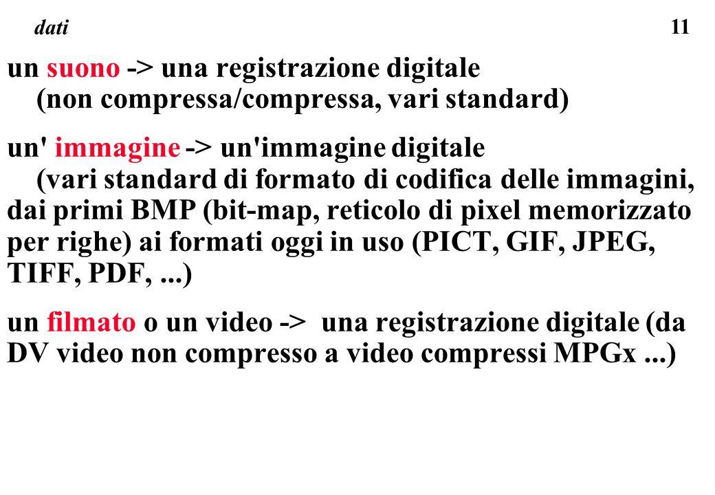 11 dati un suono -> una registrazione digitale (non compressa/compressa, vari standard) un' immagine -> un'immagine digitale (vari standard di formato