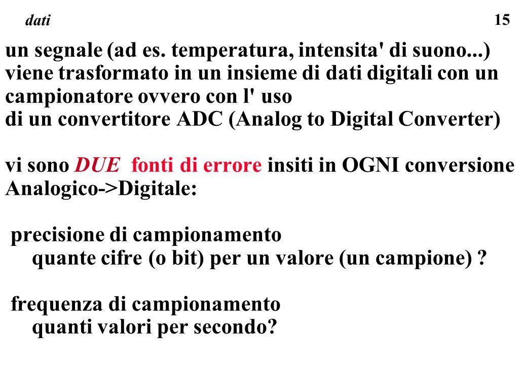 15 dati un segnale (ad es. temperatura, intensita' di suono...) viene trasformato in un insieme di dati digitali con un campionatore ovvero con l' uso